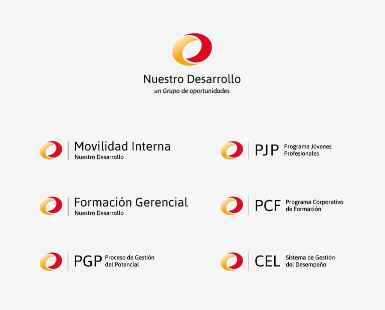 desarrollo-gc-identificadores